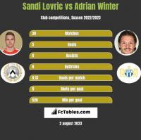 Sandi Lovric vs Adrian Winter h2h player stats