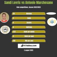 Sandi Lovric vs Antonio Marchesano h2h player stats