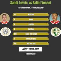 Sandi Lovric vs Balint Vecsei h2h player stats