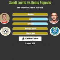 Sandi Lovric vs Denis Popovic h2h player stats