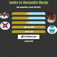 Sandro vs Alessandro Murgia h2h player stats