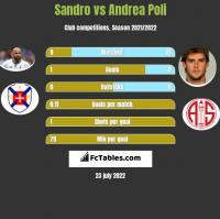 Sandro vs Andrea Poli h2h player stats