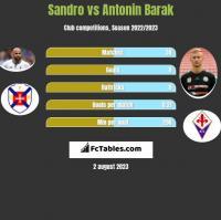 Sandro vs Antonin Barak h2h player stats