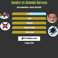 Sandro vs Antonio Barreca h2h player stats