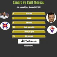 Sandro vs Cyril Thereau h2h player stats