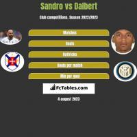 Sandro vs Dalbert h2h player stats