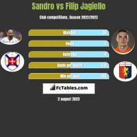 Sandro vs Filip Jagiełło h2h player stats