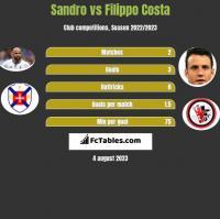Sandro vs Filippo Costa h2h player stats