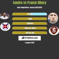 Sandro vs Franck Ribery h2h player stats