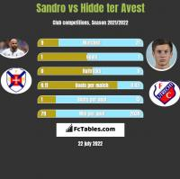 Sandro vs Hidde ter Avest h2h player stats