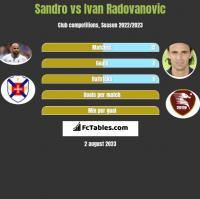 Sandro vs Ivan Radovanovic h2h player stats