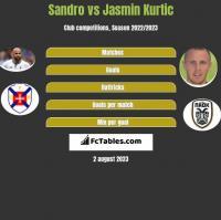 Sandro vs Jasmin Kurtic h2h player stats
