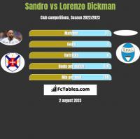 Sandro vs Lorenzo Dickman h2h player stats