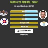 Sandro vs Manuel Lazzari h2h player stats