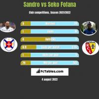 Sandro vs Seko Fofana h2h player stats