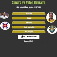 Sandro vs Valon Behrami h2h player stats