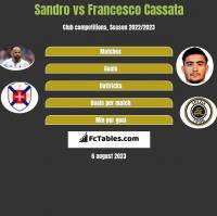 Sandro vs Francesco Cassata h2h player stats