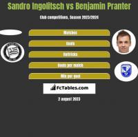 Sandro Ingolitsch vs Benjamin Pranter h2h player stats