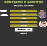 Sandro Ingolitsch vs Daniel Petrovic h2h player stats