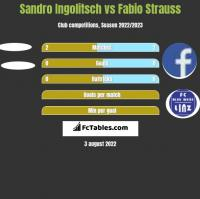 Sandro Ingolitsch vs Fabio Strauss h2h player stats
