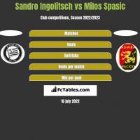 Sandro Ingolitsch vs Milos Spasic h2h player stats