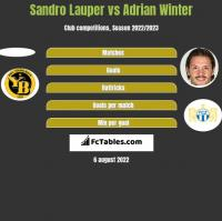Sandro Lauper vs Adrian Winter h2h player stats