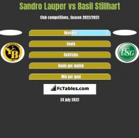 Sandro Lauper vs Basil Stillhart h2h player stats