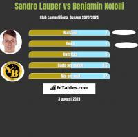 Sandro Lauper vs Benjamin Kololli h2h player stats