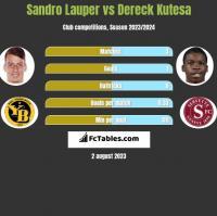 Sandro Lauper vs Dereck Kutesa h2h player stats