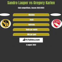 Sandro Lauper vs Gregory Karlen h2h player stats