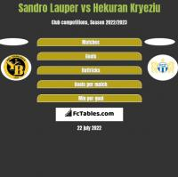 Sandro Lauper vs Hekuran Kryeziu h2h player stats