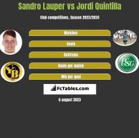 Sandro Lauper vs Jordi Quintilla h2h player stats
