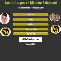 Sandro Lauper vs Miralem Sulejmani h2h player stats