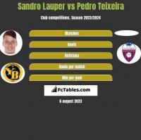 Sandro Lauper vs Pedro Teixeira h2h player stats
