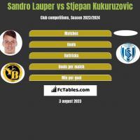 Sandro Lauper vs Stjepan Kukuruzovic h2h player stats