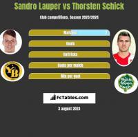 Sandro Lauper vs Thorsten Schick h2h player stats