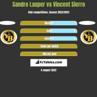 Sandro Lauper vs Vincent Sierro h2h player stats