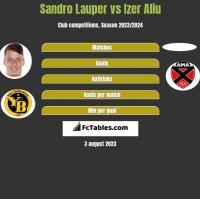 Sandro Lauper vs Izer Aliu h2h player stats
