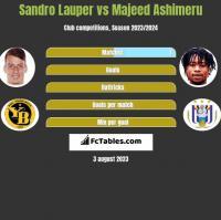 Sandro Lauper vs Majeed Ashimeru h2h player stats