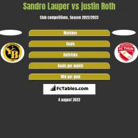 Sandro Lauper vs justin Roth h2h player stats