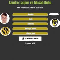 Sandro Lauper vs Musah Nuhu h2h player stats