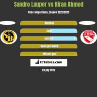 Sandro Lauper vs Hiran Ahmed h2h player stats