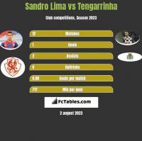 Sandro Lima vs Tengarrinha h2h player stats