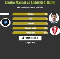Sandro Manoel vs Abdullah Al Hafith h2h player stats