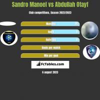 Sandro Manoel vs Abdullah Otayf h2h player stats