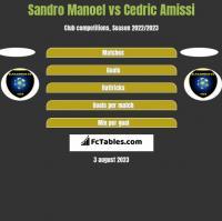 Sandro Manoel vs Cedric Amissi h2h player stats