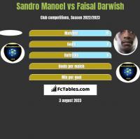 Sandro Manoel vs Faisal Darwish h2h player stats