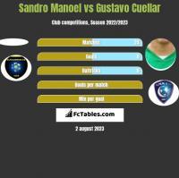 Sandro Manoel vs Gustavo Cuellar h2h player stats