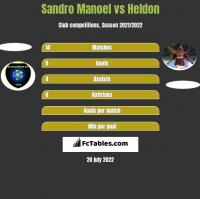 Sandro Manoel vs Heldon h2h player stats