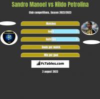 Sandro Manoel vs Nildo Petrolina h2h player stats